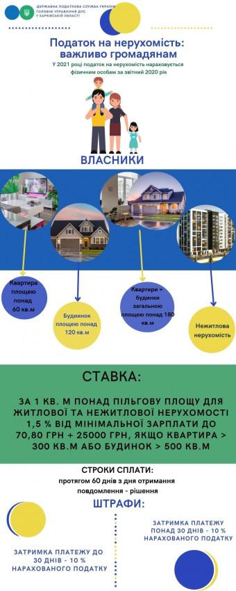 Альбом: Головне управління ДПС у Харківській області інформує